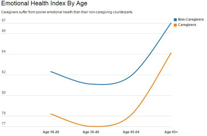 Emotional Health Index By Age