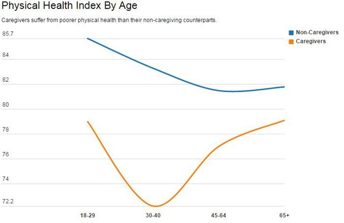 Physical Health Index by Age