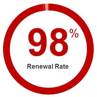 customer renewal rate