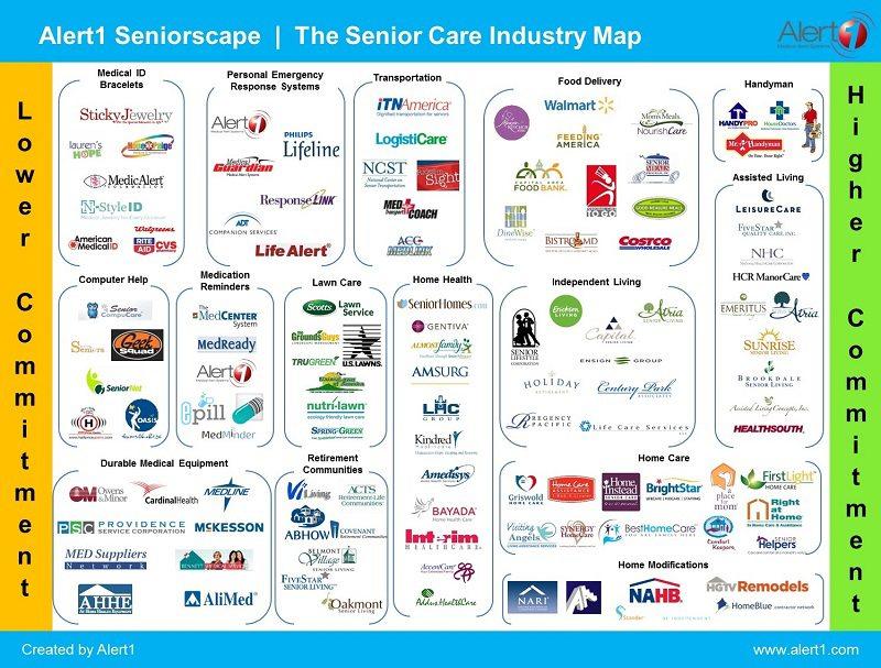 Alert1 Seniorscape The Senior Care Industry Map