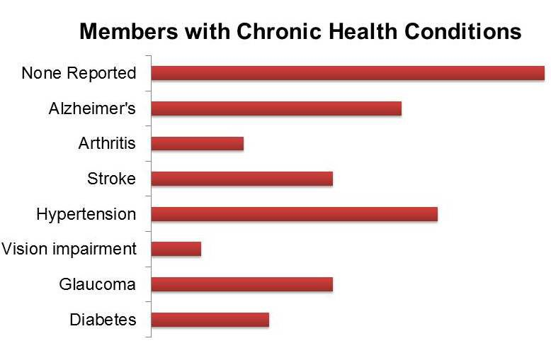 alert1 members with chronic illness