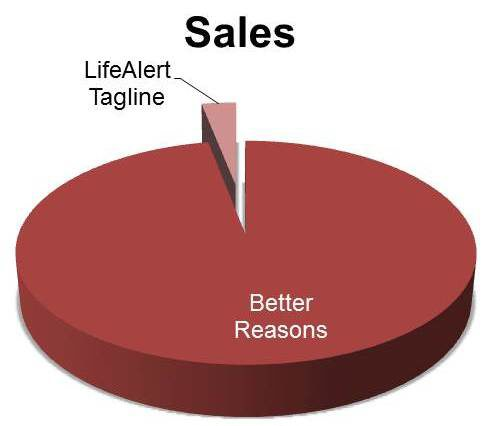 reasons for sales