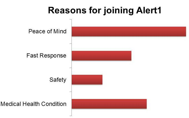 reasons for joining alert1